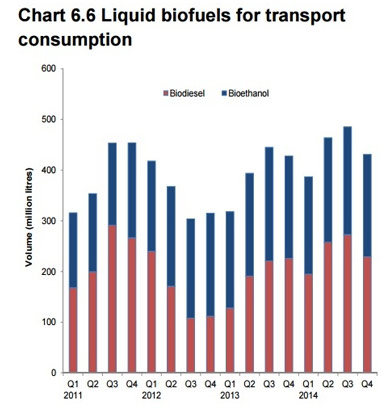 liquid biofuels for transport consumption UK