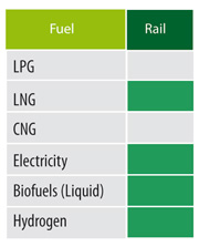 Alternative fuels for rail transport