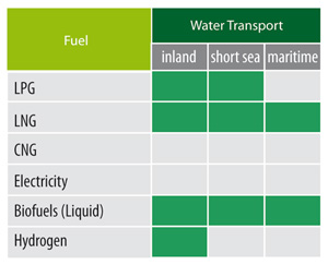 alternative fuels for shipping