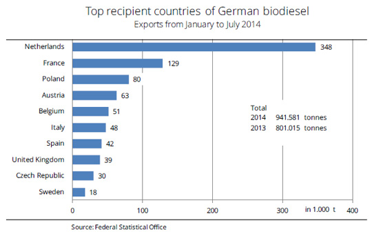 Top recipient countries of Geman biofuels 2014